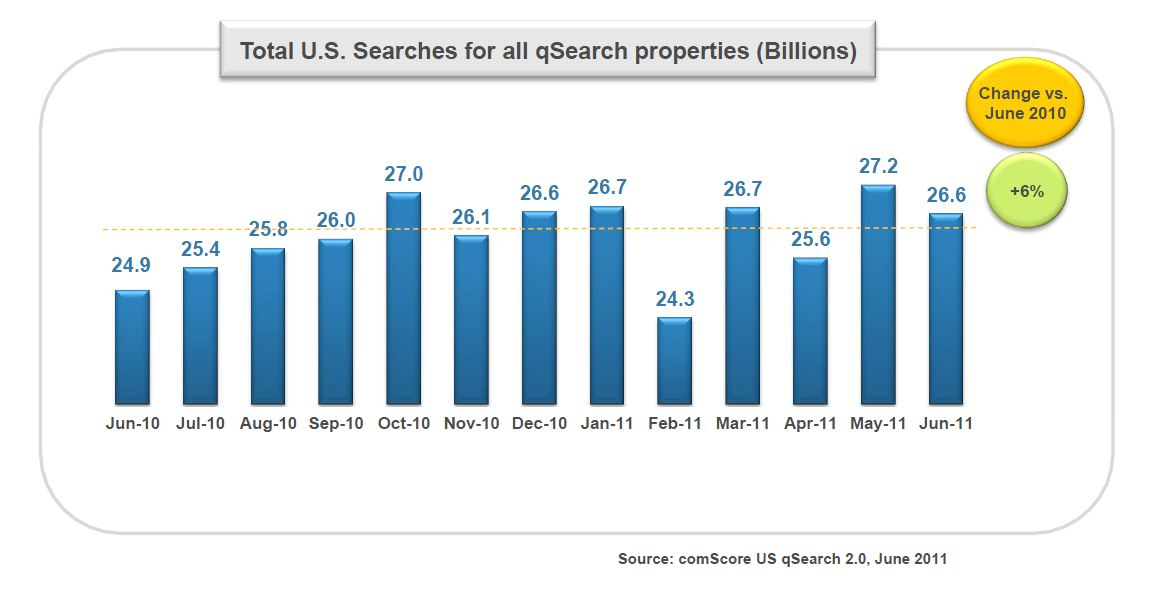 Search is Increasing