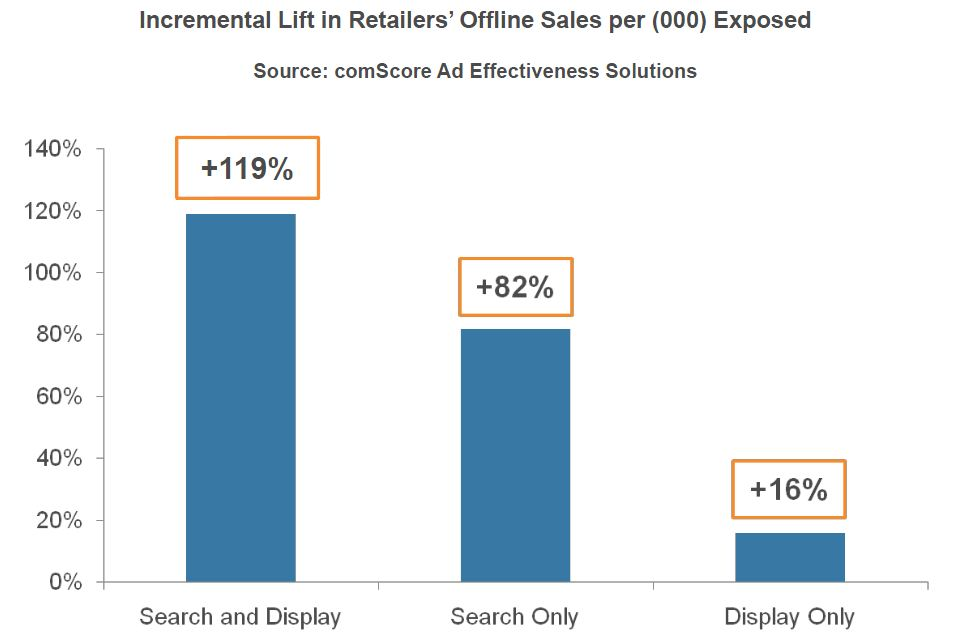 Lift in Online Sales Per Online Strategy