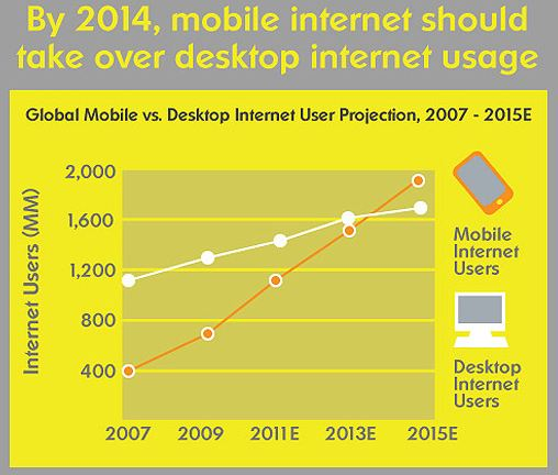 Mobile Will Overtake Desktop