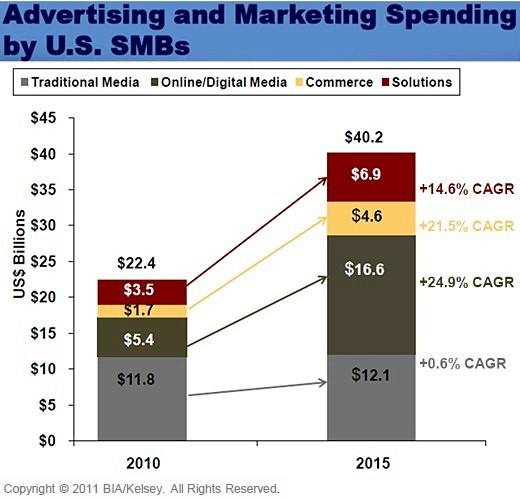Marketing Spend by SMBs