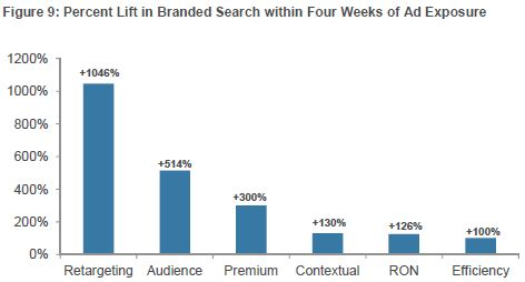 retargeting effects on branded search