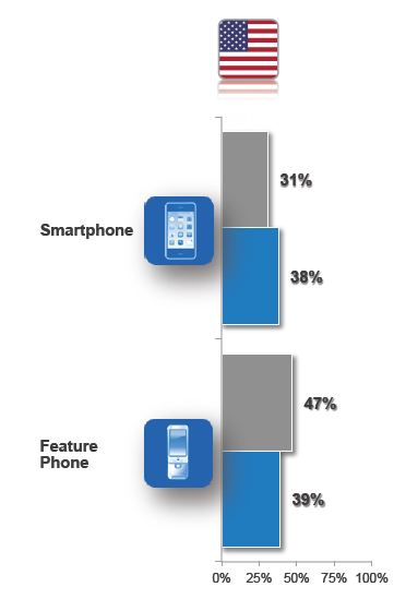 smartphone usage Smartphone users purchase additional chargers for use outside the home, at work, and in cars and by buying portable external battery packs.