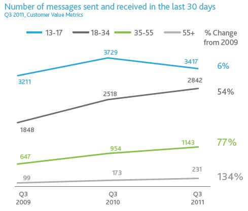 Text Messaging is Increasing