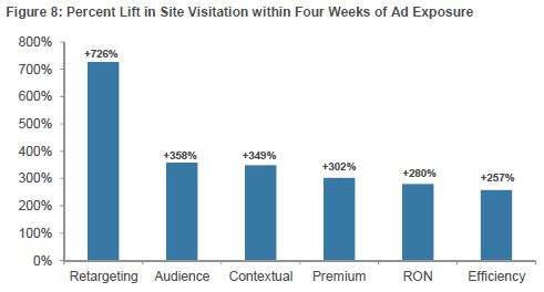 website traffic lift from retargeting