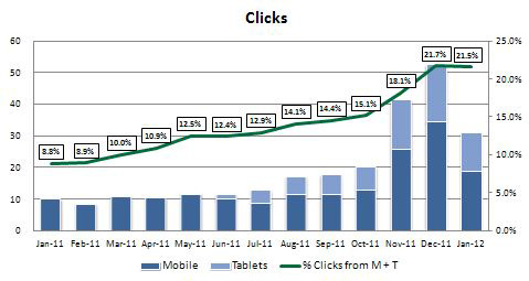 Overall Clicks