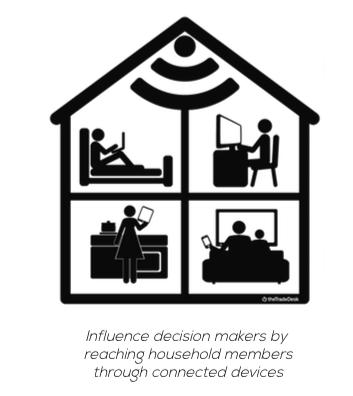 Household Targeting