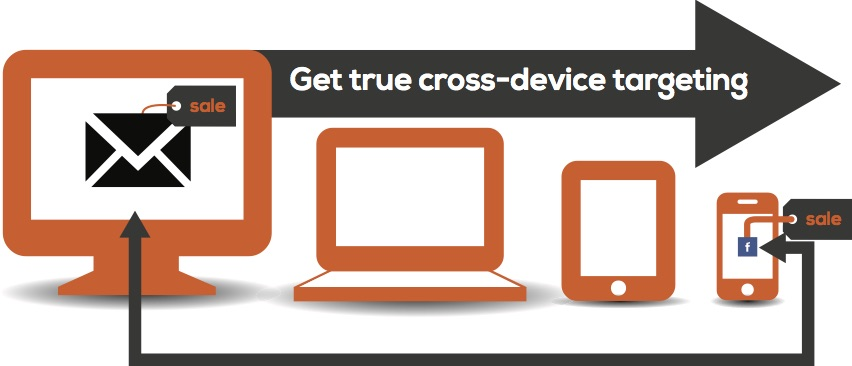Cross-device email targeting