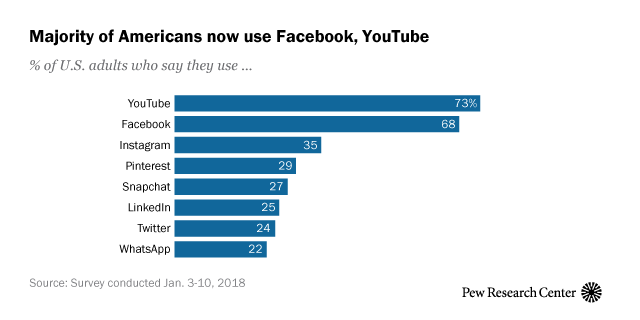 Graph: Majority of Americans now use Facebook, YouTube