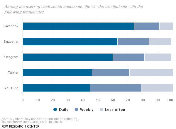 Graph of Pew Social Study Frequency
