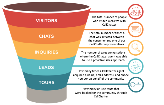 Live Chat Marketing Funnel