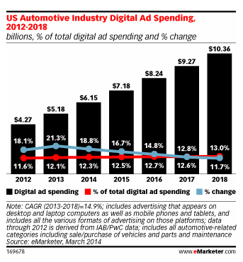 Digital Spend