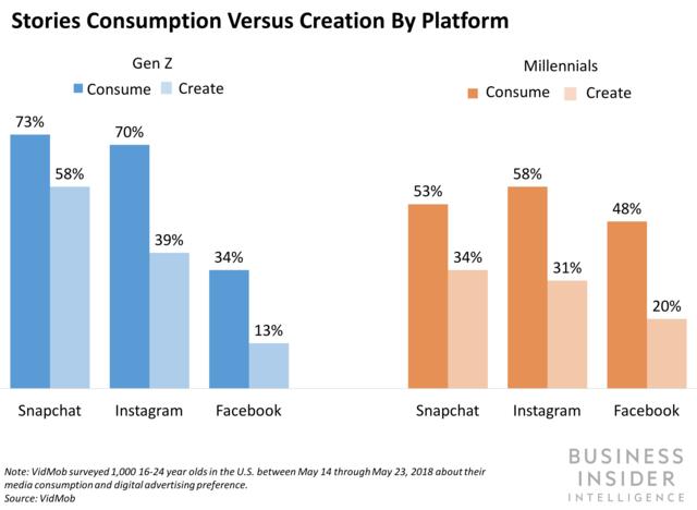 Instagram Stories vs. Snapchat Stats