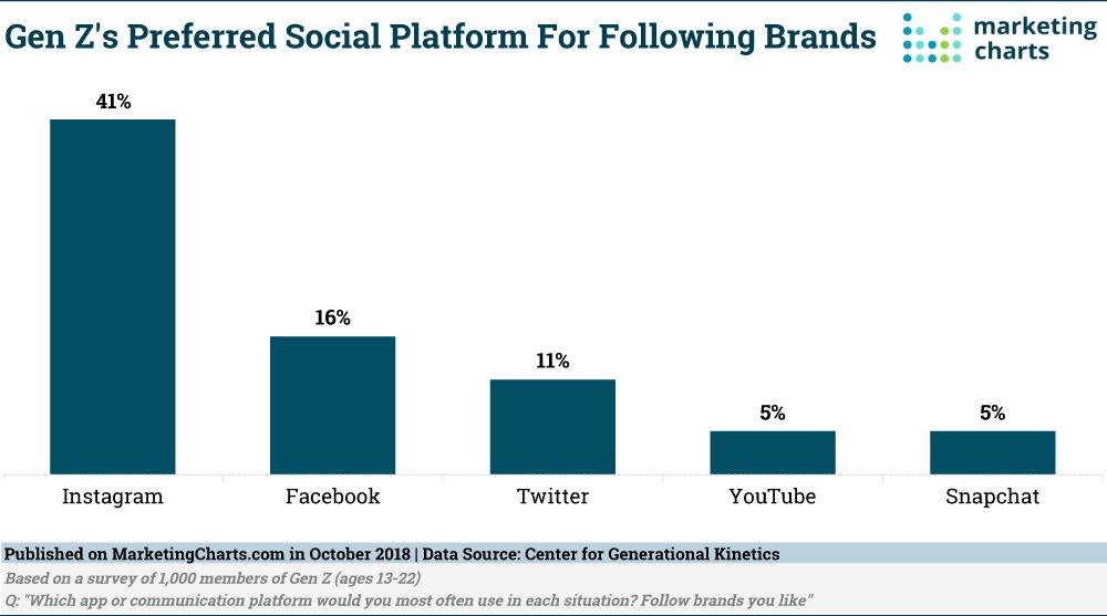 Gen Z social media preferences