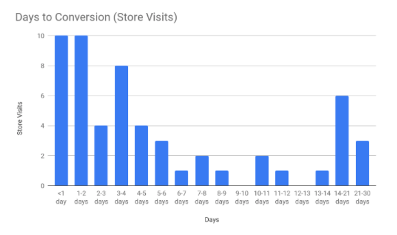 Days to Conversion for Store Visits