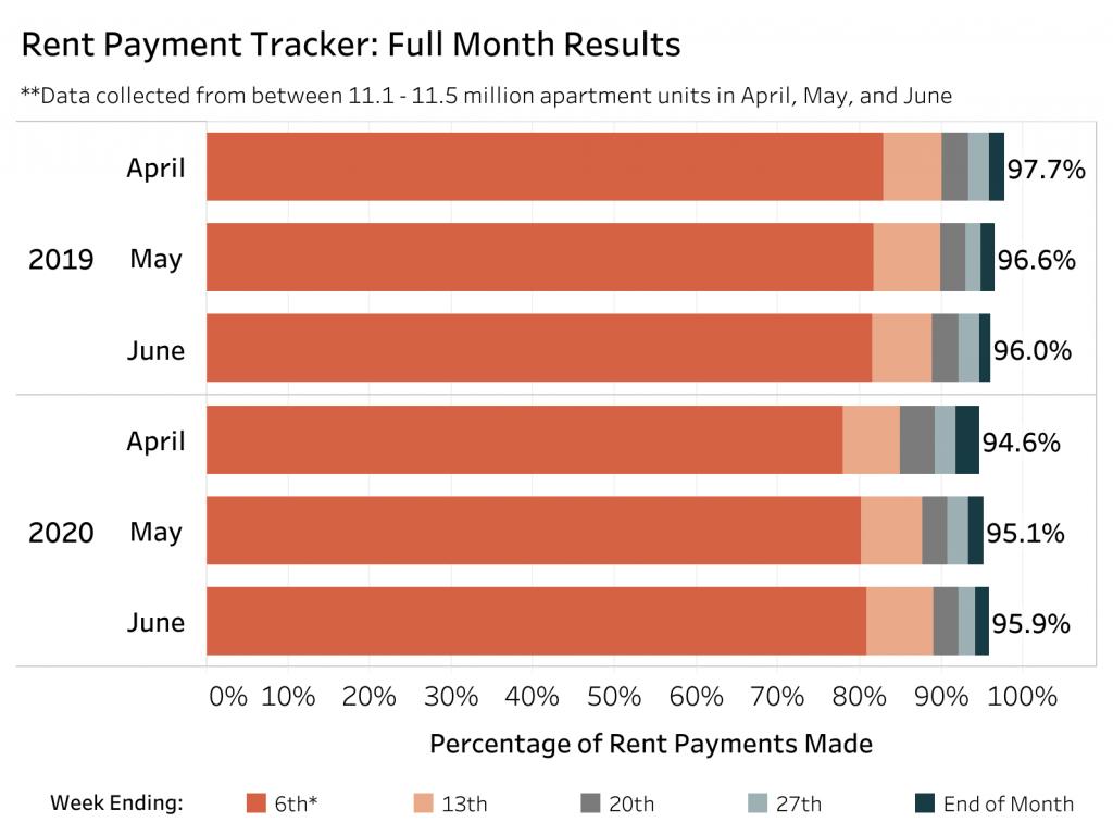 summer rent payment trends